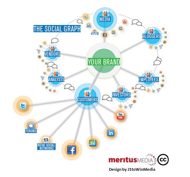 Grafico Social Media