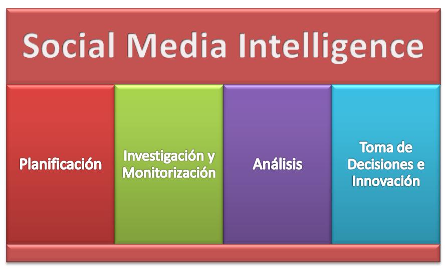 Fases del proceso Social Media Intelligence